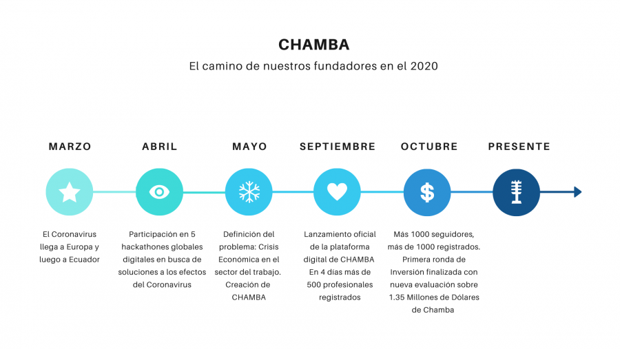 Nueva evaluación y crecimiento de CHAMBA
